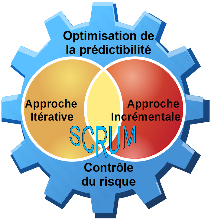 Agile Scrum et incertitude