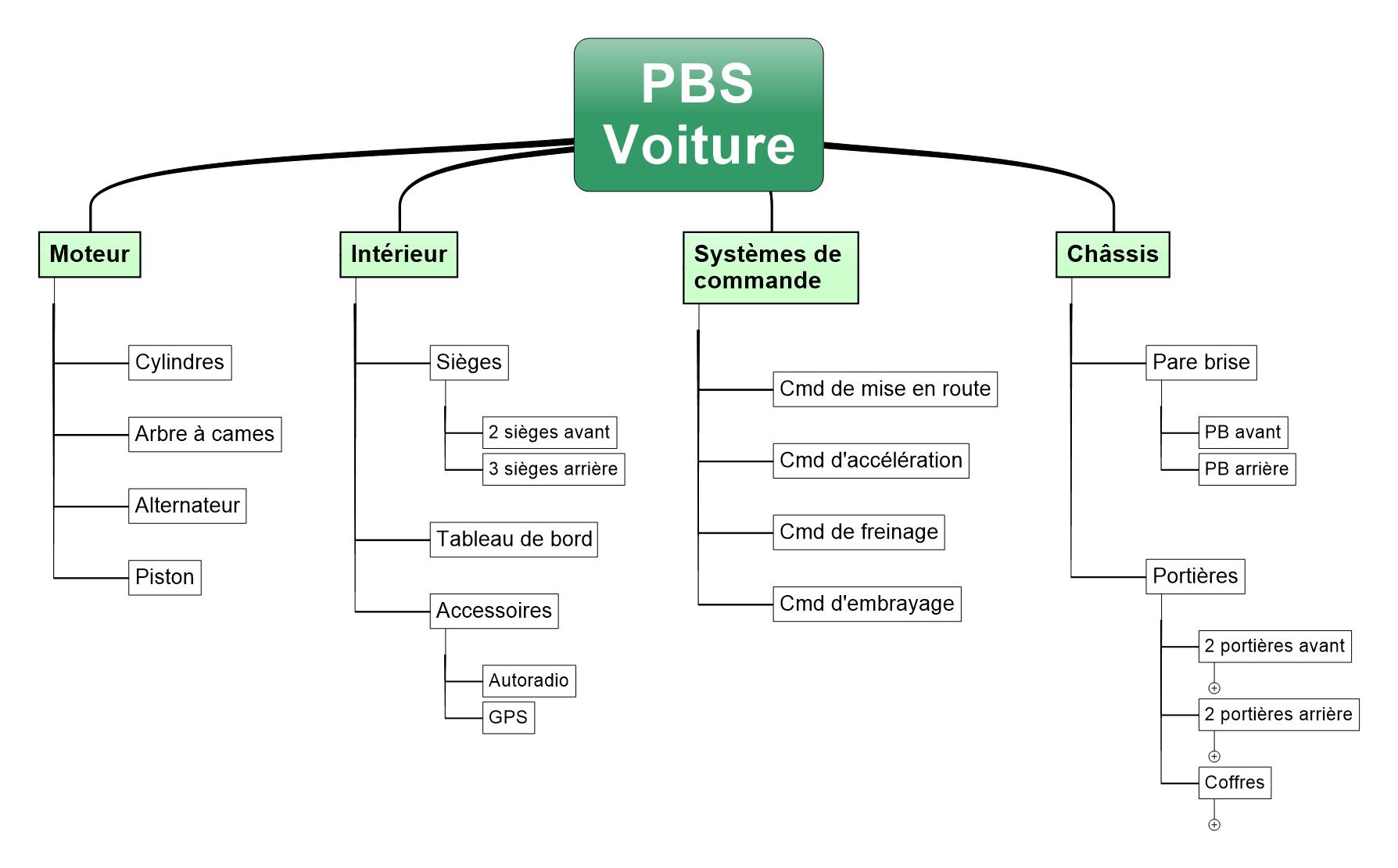 PBS 4D