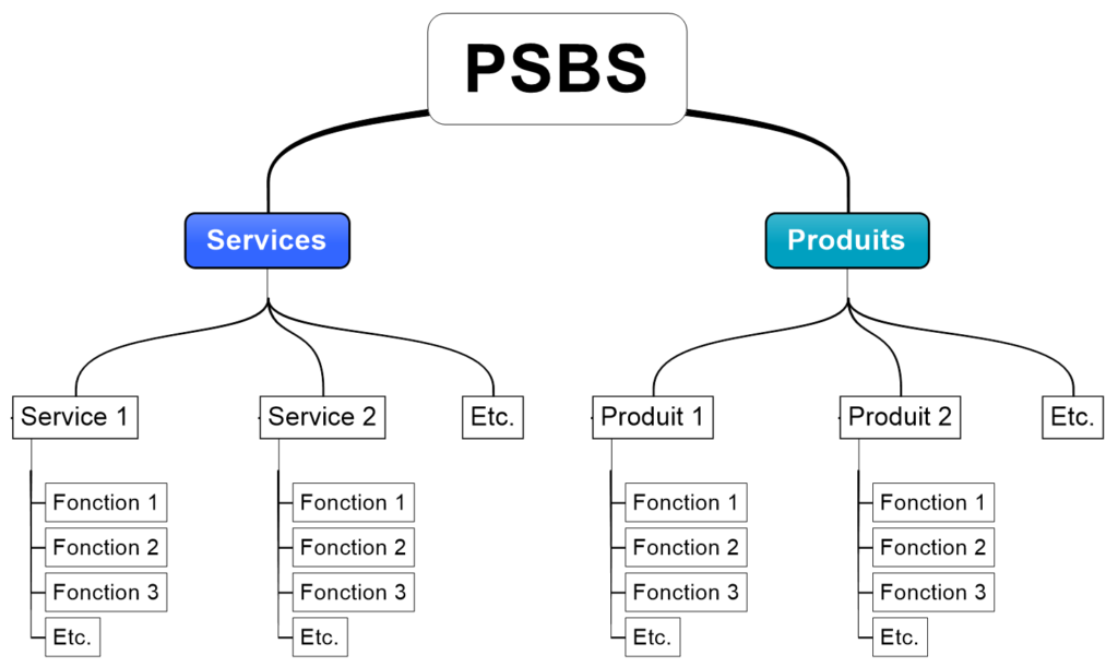 PSBS - Product & Service Breakdown Structure