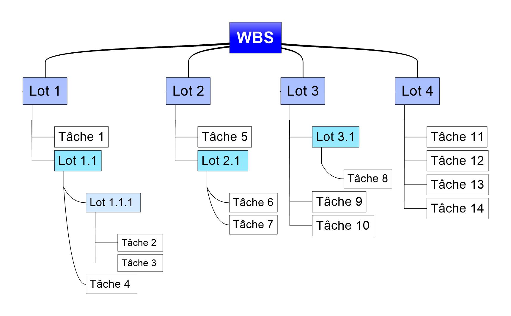 WBS - Work Breakdown Structure - Thierry Secqueville